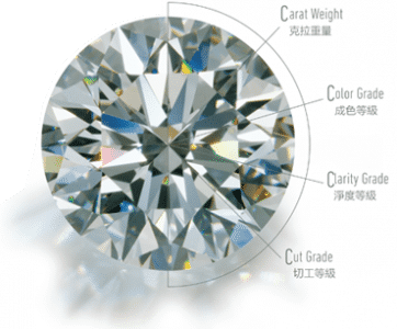 鑽石的知識-高雄當舖大眾當鋪-鑽石知識典當借錢週轉