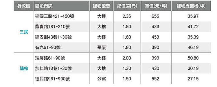 103年5~7月高雄市不動產租賃實價登錄價格