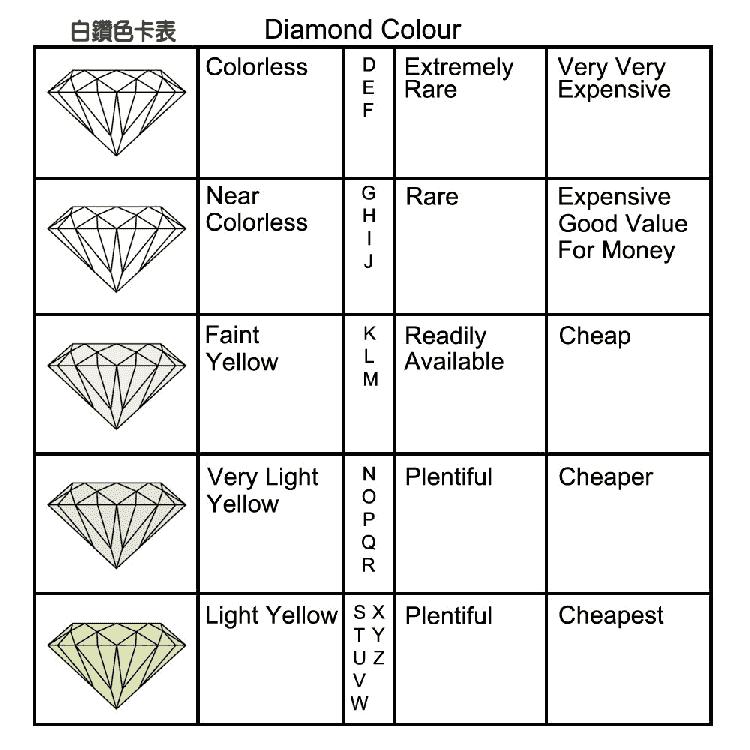 鑽石成色,鑽戒分級4c