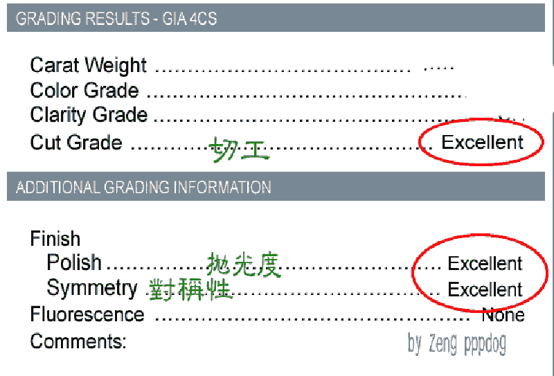3ex-Cut Grade-Polish -Symmetry-都達:Excellent