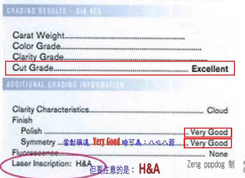 H&A,八心八箭 gia鑽石上的認定