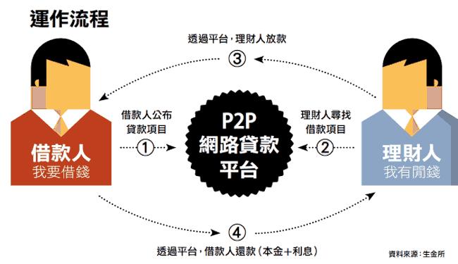 p2p 網路代款模式