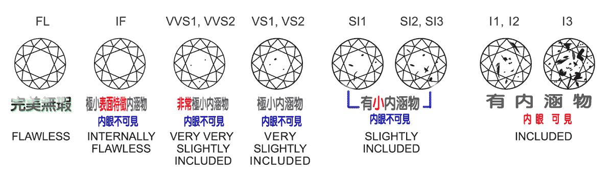 高雄鑽戒,GIA-4cs-clarity