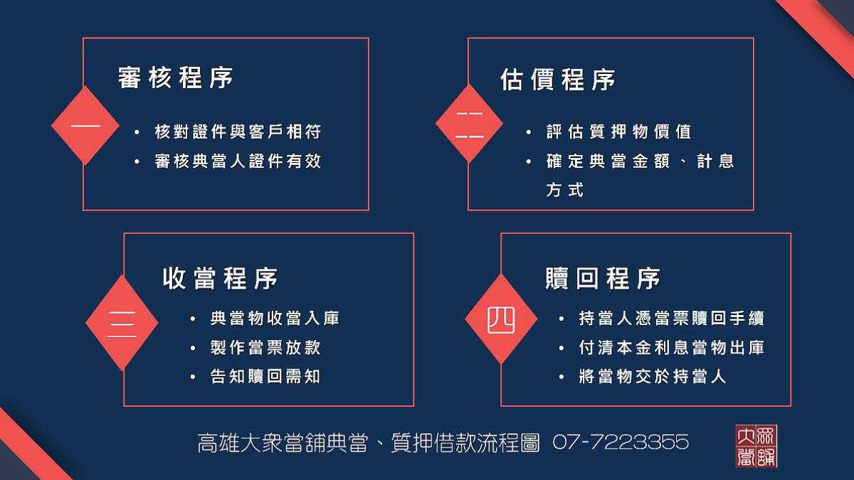 高雄質押借款流程圖